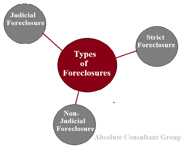 Types of Foreclosures